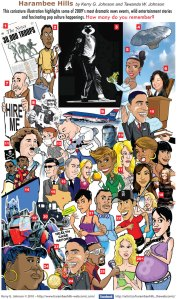 2009's top stories by Caricatures by Kerry